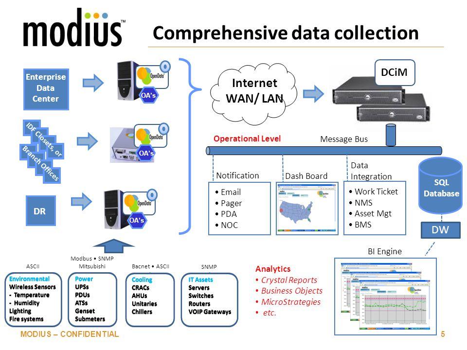 Comprehensive data collection MODIUS – CONFIDENTIAL5 Enterprise Data Center DR IDF Closets, or Branch Offices ASCII Modbus SNMP Mitsubishi Bacnet ASCI