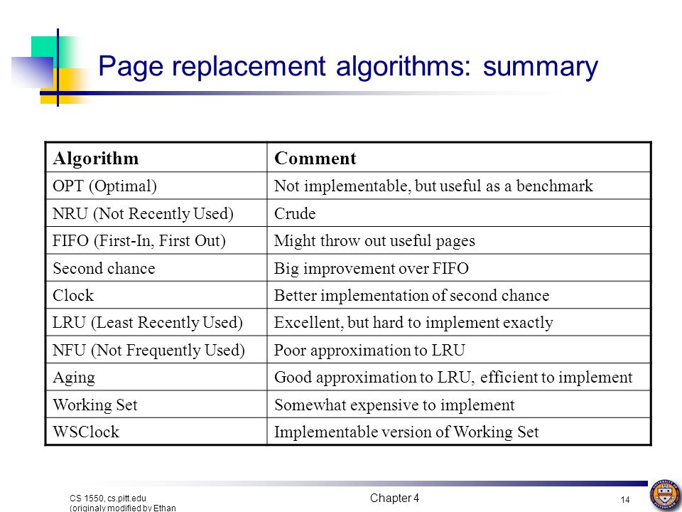 Chapter 4 14 CS 1550, cs.pitt.edu (originaly modified by Ethan L. Miller and Scott A. Brandt) Page replacement algorithms: summary AlgorithmComment OP