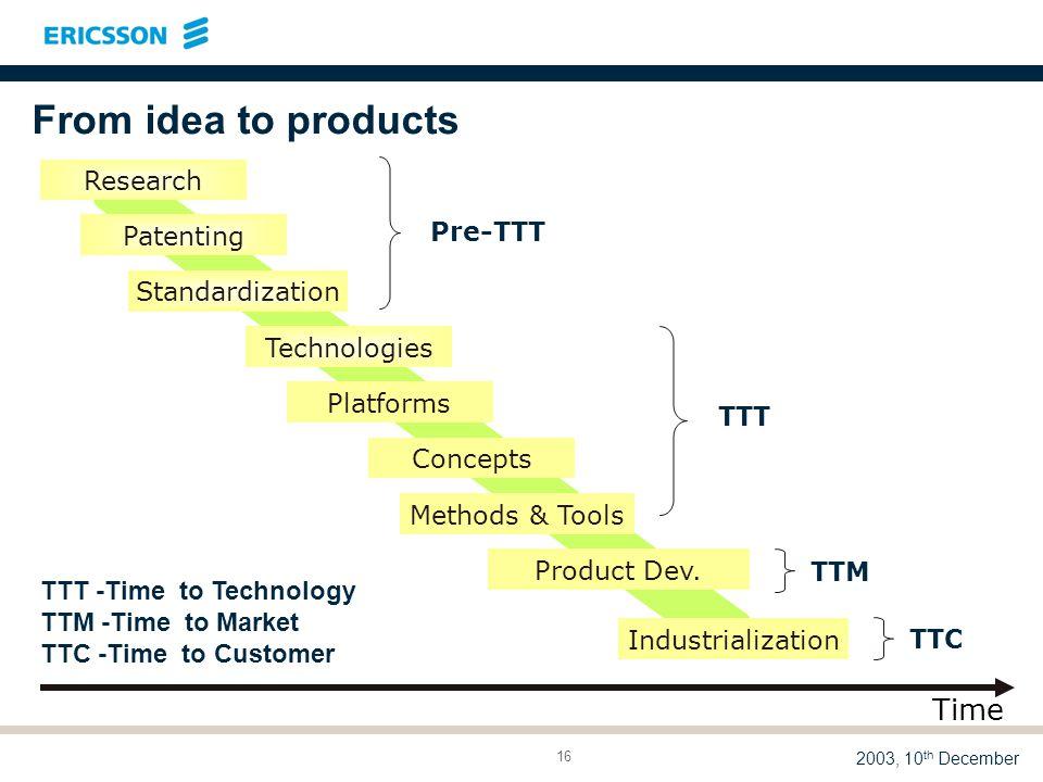LME/DTR 03:014 A M. Madfors 2003, 10 th December 16 Technologies Standardization Product Dev.
