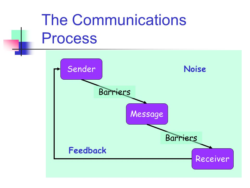 Why Communicate? To convey information To receive information To determine what information needs to be sent or obtained To gain acceptance for you or