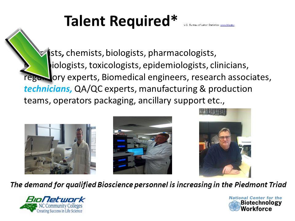 Talent Required* U.S. Bureau of Labor Statistics: www.bls.govwww.bls.gov Scientists, chemists, biologists, pharmacologists, microbiologists, toxicolog