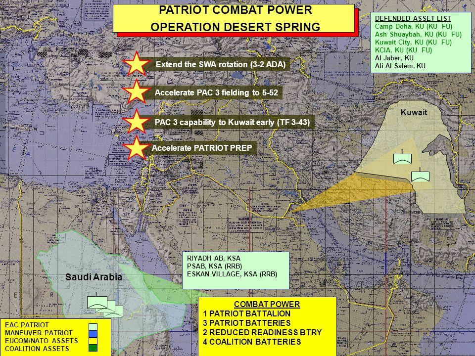 I Saudi Arabia I I I I I PATRIOT COMBAT POWER SERIAL 165/ 27 November 2002 I I Kuwait COMBAT POWER 2 PATRIOT BATTALIONS 4 PATRIOT BATTERIES 2 REDUCED READINESS BTRY 4 COALITION BATTERIES RIYADH AB, KSA PSAB, KSA (RRB) ESKAN VILLAGE, KSA (RRB) EAC PATRIOT MANEUVER PATRIOT EUCOM/NATO ASSETS COALITION ASSETS DEFENDED ASSET LIST Camp Doha, KU (KU FU) Ash Shuaybah, KU (KU FU) Kuwait City, KU (KU FU) KCIA, KU (KU FU) Al Jaber, KU Ali Al Salem, KU Arifjan, KU I