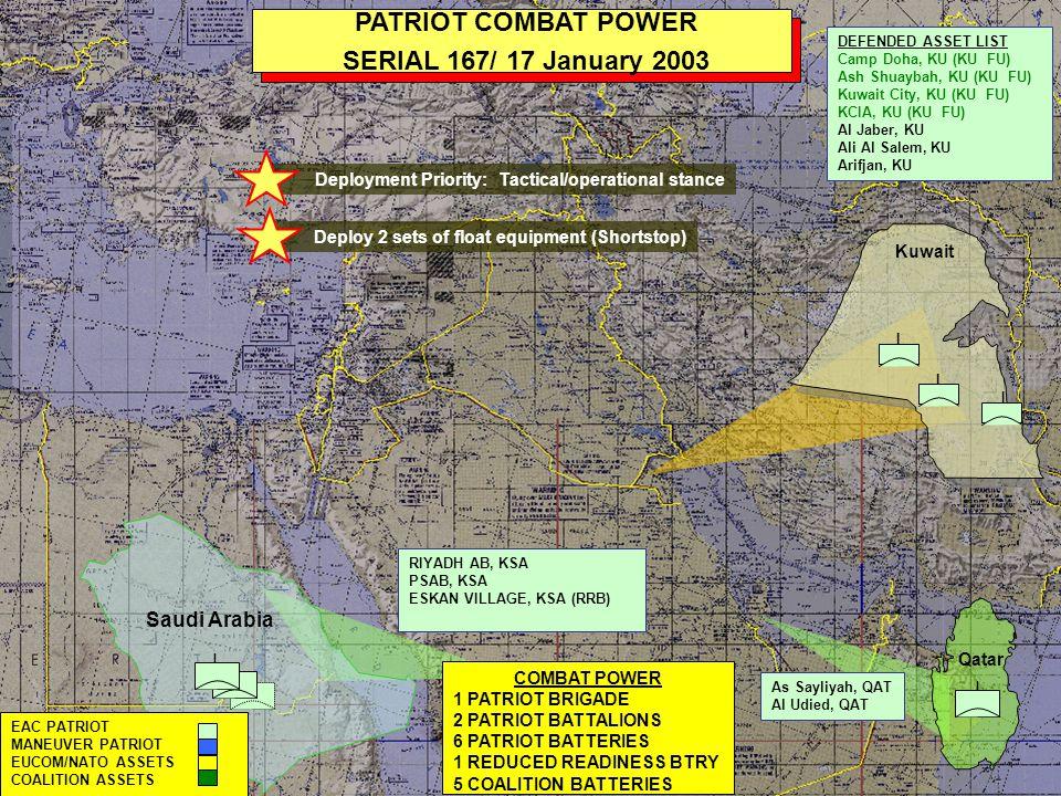 I Saudi Arabia I I I I I PATRIOT COMBAT POWER SERIAL 174/ 12 February 2003 I I Kuwait COMBAT POWER 3 PATRIOT BRIGADES 4 PATRIOT BATTALIONS 16 PATRIOT BATTERIES 1 REDUCED READINESS BTRY 1 SHORTSTOP 5 COALITION BATTERIES RIYADH AB, KSA PSAB, KSA ESKAN VILLAGE, KSA (RRB) DEFENDED ASSET LIST Camp Doha, KU (KU/US) Ash Shuaybah, KU (KU/US) Kuwait City, KU (KU FU) KCIA, KU (KU FU) Al Jaber, KU Ali Al Salem, KU Arifjan, KU Kuwait Naval Base I Qatar As Sayliyah, QAT Al Udied, QAT I I I II EAC PATRIOT MANEUVER PATRIOT EUCOM/NATO ASSETS COALITION ASSETS SHORTSTOP I Israel Play 9 (A/5-52 soldiers man Shortstop) Upgrade Alert State, 27 JAN 03