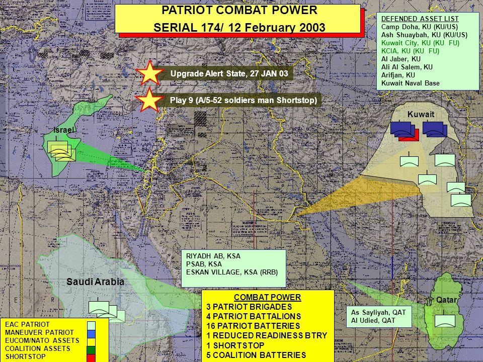 I Saudi Arabia I I I I I PATRIOT COMBAT POWER SERIAL 179/ 13 February 2003 I I Kuwait COMBAT POWER 3 PATRIOT BRIGADES 5 PATRIOT BATTALIONS 21 PATRIOT BATTERIES 1 SHORTSTOP 5 COALITION BATTERIES RIYADH AB, KSA PSAB, KSA ESKAN VILLAGE, KSA DEFENDED ASSET LIST Camp Doha, KU (KU/US) Ash Shuaybah, KU (KU/US) Kuwait City, KU (KU FU) KCIA, KU (KU FU) Al Jaber, KU Ali Al Salem, KU Arifjan, KU Kuwait Naval Base I Qatar I I I II EAC PATRIOT MANEUVER PATRIOT EUCOM/NATO ASSETS COALITION ASSETS SHORTSTOP I Israel Jordan I King Faisal, JO Amman, JO Azraq, JO Prince Hassan, JO As Sayliyah, QAT Al Udied, QAT