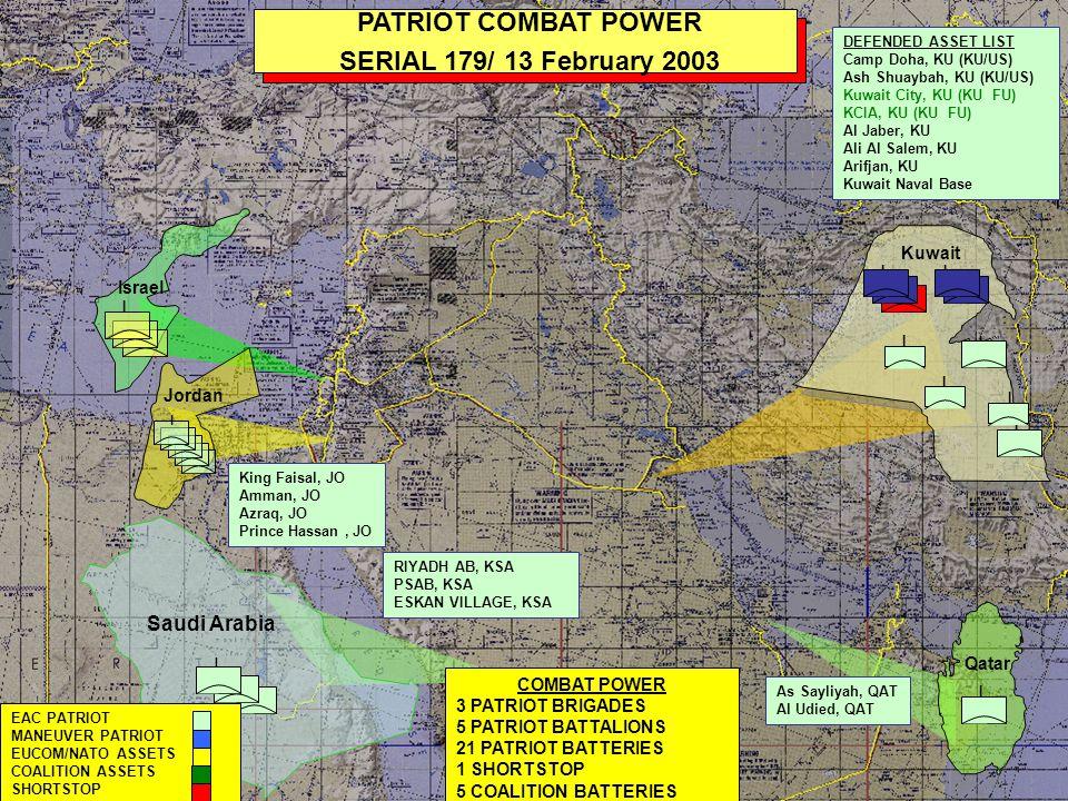 I I I I I I PATRIOT COMBAT POWER SERIAL 177/ 7 March 2003 I I Kuwait COMBAT POWER 4 PATRIOT BRIGADES 6 PATRIOT BATTALIONS 27 PATRIOT BATTERIES 1 SHORTSTOP 5 COALITION BATTERIES Ar Ar, KSA PSAB, KSA Tabuk, KSA DEFENDED ASSET LIST Camp Doha, KU (KU/US) Ash Shuaybah, KU (KU/US) Kuwait City, KU (KU FU) KCIA, KU (KU FU) Al Jaber, KU Ali Al Salem, KU Arifjan, KU Kuwait Naval Base I Qatar I I I I I EAC PATRIOT MANEUVER PATRIOT EUCOM/NATO ASSETS COALITION ASSETS SHORTSTOP I Israel Jordan I King Faisal, JO Amman, JO Azraq, JO Prince Hassan, JO Riffa AB, BAH Sheikh Isa, BAH NAVCENT HQs, BAH Al Manama, BAH I As Sayliyah, QAT Al Udied, QAT Doha City, QAT Ras Laffen, QAT Camp Snoopy, QAT Bahrain Divert ship to get equipment to Kuwait earlier Flow soldiers early from late arriving batteries Saudi Arabia