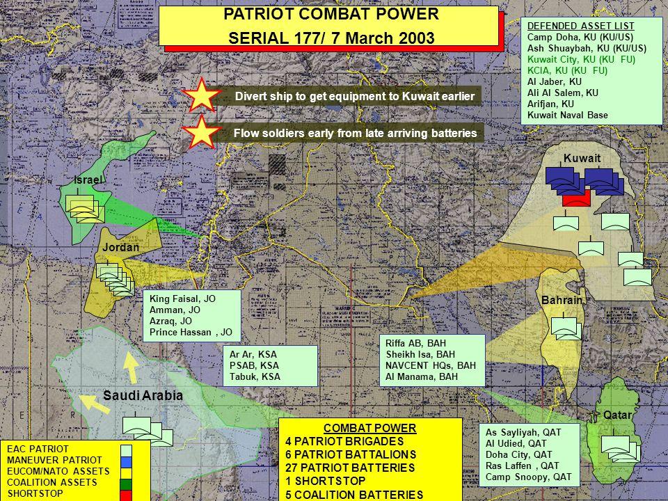 I I I I I I PATRIOT COMBAT POWER LD/ 20 MARCH 03 I I Kuwait COMBAT POWER 4 PATRIOT BRIGADES 6 PATRIOT BATTALIONS 27 PATRIOT BATTERIES 3 SHORTSTOP 8 COALITION BATTERIES Ar Ar, KSA PSAB, KSA Tabuk, KSA DEFENDED ASSET LIST Camp Doha, KU (KU/US) Ash Shuaybah, KU (KU/US) Kuwait City, KU (KU FU) KCIA, KU (KU FU) Al Jaber, KU Ali Al Salem, KU Arifjan, KU Kuwait Naval Base I Qatar I I I EAC PATRIOT MANEUVER PATRIOT EUCOM/NATO ASSETS COALITION ASSETS SHORTSTOP I Israel Jordan I King Faisal, JO Amman, JO Azraq, JO Prince Hassan, JO Riffa AB, BAH Sheikh Isa, BAH NAVCENT HQs, BAH Al Manama, BAH I As Sayliyah, QAT Al Udied, QAT Doha City, QAT Ras Laffen, QAT Camp Snoopy, QAT Bahrain XXX V I Iraq I I I Turkey I I I I Play 1 (Shortstops) Play 9 (A/2-43 TACON 31 st Bde, river x-ing site) Play 8 (Float radar to Kuwait PAT Bn) E/2-43 Remote launch to cover TAA Coyote