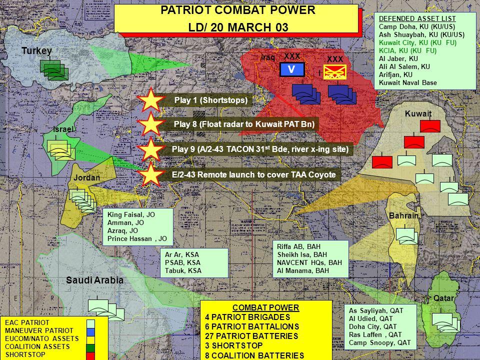 I Saudi Arabia I I I I I PATRIOT COMBAT POWER 23 MARCH 03 I I Kuwait COMBAT POWER 4 PATRIOT BRIGADES 6 PATRIOT BATTALIONS 30 PATRIOT BATTERIES 3 SHORTSTOP 8 COALITION BATTERIES Ar Ar, KSA PSAB, KSA Tabuk, KSA DEFENDED ASSET LIST Camp Doha, KU (KU/US) Ash Shuaybah, KU (KU/US) Kuwait City, KU (KU FU) KCIA, KU (KU FU) Al Jaber, KU Ali Al Salem, KU Arifjan, KU Kuwait Naval Base I Qatar I I I EAC PATRIOT MANEUVER PATRIOT EUCOM/NATO ASSETS COALITION ASSETS SHORTSTOP I Israel Jordan I King Faisal, JO Amman, JO Azraq, JO Prince Hassan, JO Riffa AB, BAH Sheikh Isa, BAH NAVCENT HQs, BAH Al Manama, BAH I As Sayliyah, QAT Al Udied, QAT Doha City, QAT Ras Laffen, QAT Camp Snoopy, QAT Bahrain XXX V I Iraq I I I Turkey I I I I Play 2 (C/2-1 deploys forward to LSA Bushmaster) Play 3 (E/2-43 deploys to Safwon & remote launch to GOSP)