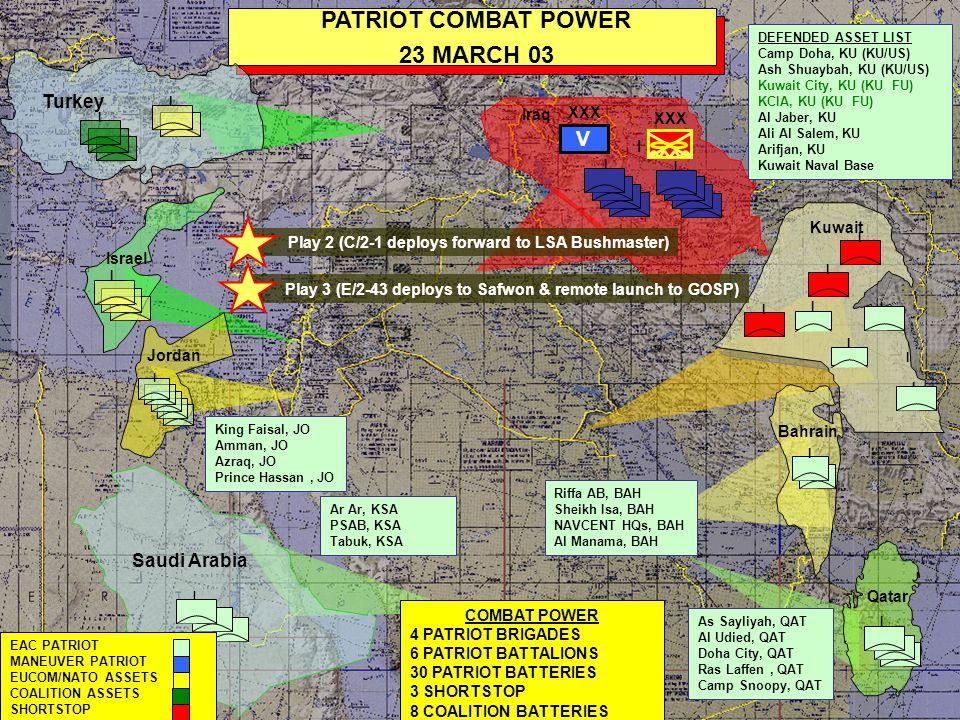 I Saudi Arabia I I I I I PATRIOT COMBAT POWER FORCE MODULE 2-4/ 28 MARCH 03 I I Kuwait COMBAT POWER 4 PATRIOT BRIGADES 7 PATRIOT BATTALIONS 34 PATRIOT BATTERIES 3 SHORTSTOP 8 COALITION BATTERIES Ar Ar, KSA PSAB, KSA Tabuk, KSA DEFENDED ASSET LIST Camp Doha, KU (KU/US) Ash Shuaybah, KU (KU/US) Kuwait City, KU (KU FU) KCIA, KU (KU FU) Al Jaber, KU Ali Al Salem, KU Arifjan, KU Kuwait Naval Base I Qatar I I I EAC PATRIOT MANEUVER PATRIOT EUCOM/NATO ASSETS COALITION ASSETS SHORTSTOP I Israel Jordan I King Faisal, JO Amman, JO Azraq, JO Prince Hassan, JO Riffa AB, BAH Sheikh Isa, BAH NAVCENT HQs, BAH Al Manama, BAH I Doha City, QAT Ras Laffen, QAT Camp Snoopy, QAT Bahrain XXX V I Iraq I I I Turkey I I I I I Play 5 (D/3-43 deploys from QT to KU)