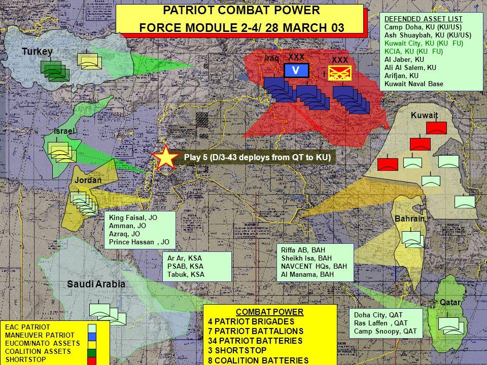 I Saudi Arabia I I I I I PATRIOT COMBAT POWER FORCE MODULE 1 / 2 APRIL 03 I I Kuwait TOTAL COMBAT POWER 4 PATRIOT BRIGADES 7 PATRIOT BATTALIONS 36 PATRIOT BATTERIES 2 SHORTSTOP 8 COALITION BATTERIES Ar Ar, KSA PSAB, KSA Tabuk, KSA DEFENDED ASSET LIST Camp Doha, KU (KU/US) Ash Shuaybah, KU (KU/US) Kuwait City, KU (KU FU) KCIA, KU (KU FU) Al Jaber, KU Ali Al Salem, KU Arifjan, KU Kuwait Naval Base I Qatar I I I EAC PATRIOT MANEUVER PATRIOT EUCOM/NATO ASSETS COALITION ASSETS SHORTSTOP I Israel Jordan I King Faisal, JO Amman, JO Azraq, JO Prince Hassan, JO Riffa AB, BAH Sheikh Isa, BAH NAVCENT HQs, BAH Al Manama, BAH I Doha City, QAT Ras Laffen, QAT Camp Snoopy, QAT Bahrain XXX V I Iraq I I Turkey I I I I I TF Adder formed