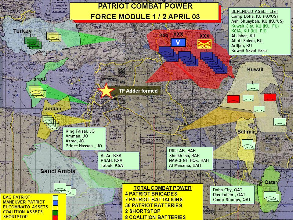 I Saudi Arabia I I I I I PATRIOT COMBAT POWER SERIAL 174B/ 9 APRIL 03 I I Kuwait COMBAT POWER 4 PATRIOT BRIGADES 7 PATRIOT BATTALIONS 40 PATRIOT BATTERIES 1 SHORTSTOP-NOT MISSIONED 8 COALITION BATTERIES Ar Ar, KSA PSAB, KSA Tabuk, KSA DEFENDED ASSET LIST Camp Doha, KU (KU/US) Ash Shuaybah, KU (KU/US) Kuwait City, KU (KU FU) KCIA, KU (KU FU) Al Jaber, KU Ali Al Salem, KU Arifjan, KU Kuwait Naval Base I Qatar I I I EAC PATRIOT MANEUVER PATRIOT EUCOM/NATO ASSETS COALITION ASSETS SHORTSTOP I Israel Jordan I King Faisal, JO Amman, JO Azraq, JO Prince Hassan, JO Riffa AB, BAH Sheikh Isa, BAH NAVCENT HQs, BAH Al Manama, BAH I Doha City, QAT Camp Snoopy, QAT Bahrain XXX V I Iraq I I Turkey I I I I I I I E/3-43 deploys from QT to KU