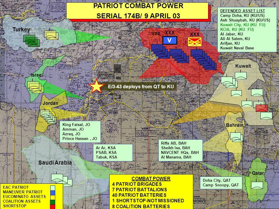 I Saudi Arabia I I I I I PATRIOT COMBAT POWER PHASE IV TRANSITION I I Kuwait TOTAL COMBAT POWER 4 PATRIOT BRIGADES 7 PATRIOT BATTALIONS 40 PATRIOT BATTERIES 1 SHORTSTOP-NOT MISSIONED 8 COALITION BATTERIES Ar Ar, KSA PSAB, KSA Tabuk, KSA DEFENDED ASSET LIST Camp Doha, KU (KU/US) Ash Shuaybah, KU (KU/US) Kuwait City, KU (KU FU) KCIA, KU (KU FU) Al Jaber, KU Ali Al Salem, KU Arifjan, KU Kuwait Naval Base I Qatar I I I EAC PATRIOT MANEUVER PATRIOT EUCOM/NATO ASSETS COALITION ASSETS SHORTSTOP I Israel Jordan I King Faisal, JO Amman, JO Azraq, JO Prince Hassan, JO Riffa AB, BAH Sheikh Isa, BAH NAVCENT HQs, BAH Al Manama, BAH I Doha City, QAT Camp Snoopy, QAT Bahrain XXX V I Iraq I I Turkey I I I I I I I