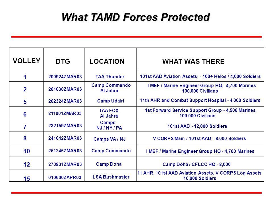 The Digital Battlefield Early Warning & Situational Understanding 32 nd AAMDC