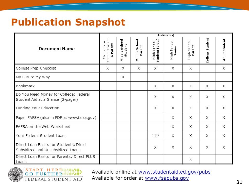 31 Publication Snapshot Document Name Audience(s) Elementary School Student & Parent Middle School Student Middle School Parent High School Student (9-11) High School Senior High School Parent College Student Adult Student College Prep ChecklistXXXXXXX My Future My WayX BookmarkXXXXX Do You Need Money for College: Federal Student Aid at a Glance (2-pager) XXXXX Funding Your EducationXXXXX Paper FAFSA (also in PDF at www.fafsa.gov)XXXX FAFSA on the Web WorksheetXXXX Your Federal Student Loans11 th XXXX Direct Loan Basics for Students: Direct Subsidized and Unsubsidized Loans XXXXX Direct Loan Basics for Parents: Direct PLUS Loans X Available online at www.studentaid.ed.gov/pubswww.studentaid.ed.gov/pubs Available for order at www.fsapubs.govwww.fsapubs.gov