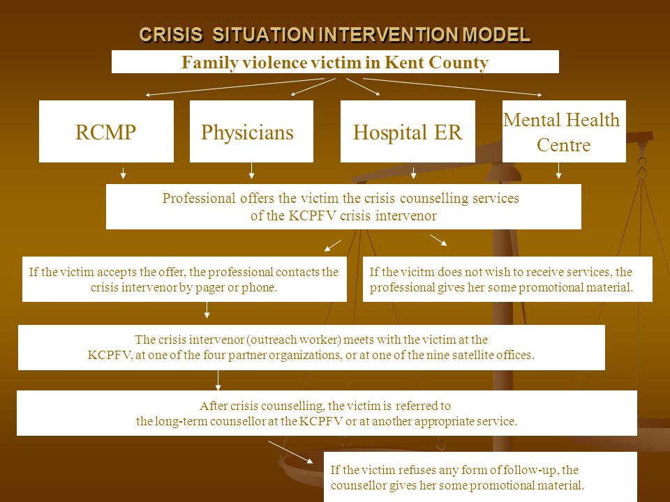 CRISIS SITUATION INTERVENTION MODEL CRISIS SITUATION INTERVENTION MODEL Family violence victim in Kent County RCMPPhysiciansHospital ER Mental Health