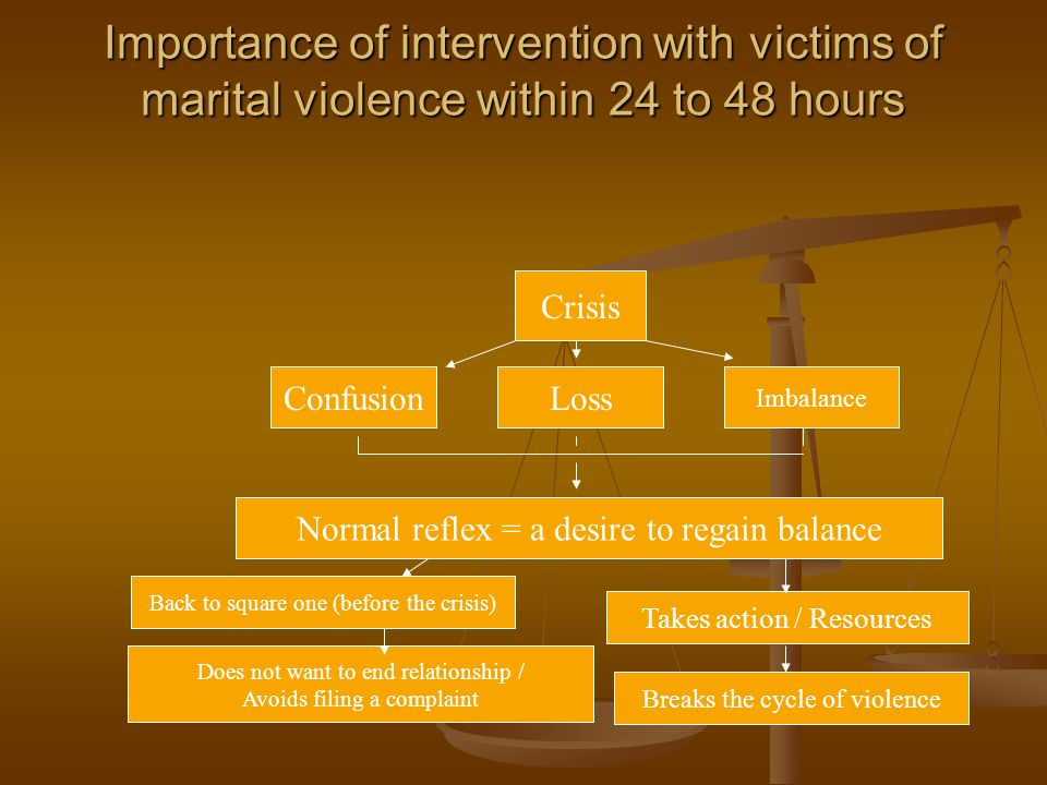 Importance of intervention with victims of marital violence within 24 to 48 hours Crisis ConfusionLoss Imbalance Normal reflex = a desire to regain balance Back to square one (before the crisis) Does not want to end relationship / Avoids filing a complaint Takes action / Resources Breaks the cycle of violence