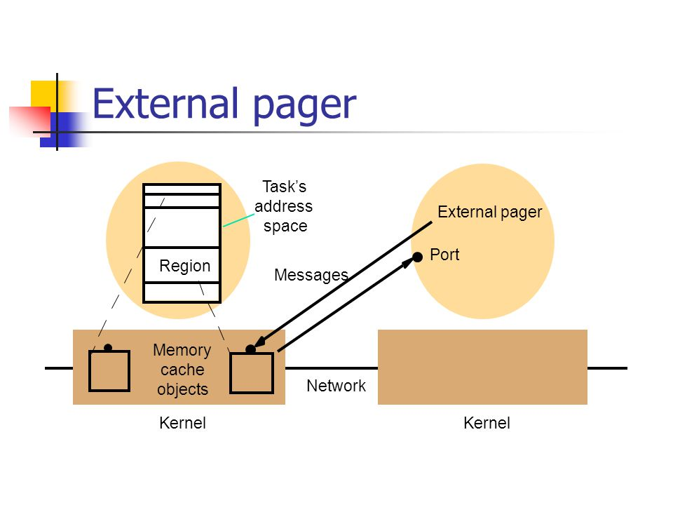 External pager Task's address space External pager Memory cache objects Kernel Network Port Messages Kernel Region