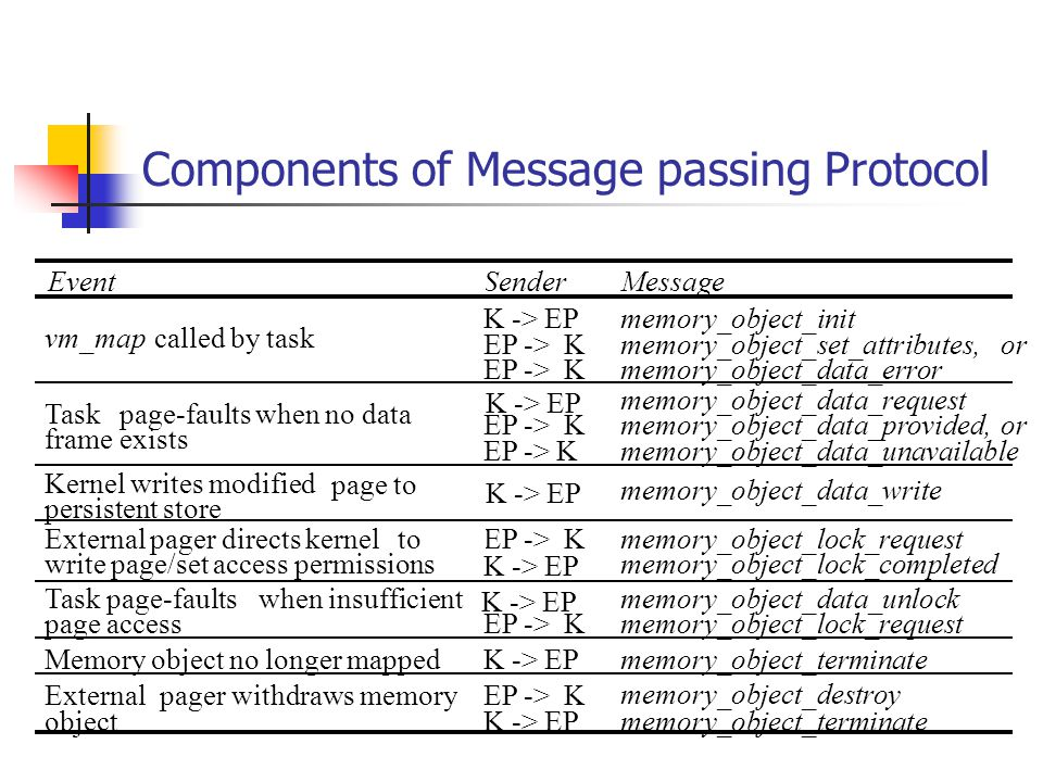 Components of Message passing Protocol EventSenderMessage vm_mapcalled by task K -> EP EP -> K memory_object_init memory_object_set_attributes,or memory_object_data_error Taskpage-faults when no data frame exists EP -> K memory_object_data_request memory_object_data_provided,or memory_object_data_unavailable Kernel writes modified page to persistent store memory_object_data_write External pager directs kernelto write page/set access permissions EP -> K memory_object_lock_request memory_object_lock_completed Task page-faultswhen insufficient page accessEP -> K memory_object_data_unlock memory_object_lock_request Memory object no longer mappedmemory_object_terminate Externalpager withdraws memory object EP -> K memory_object_destroy memory_object_terminate K -> EP