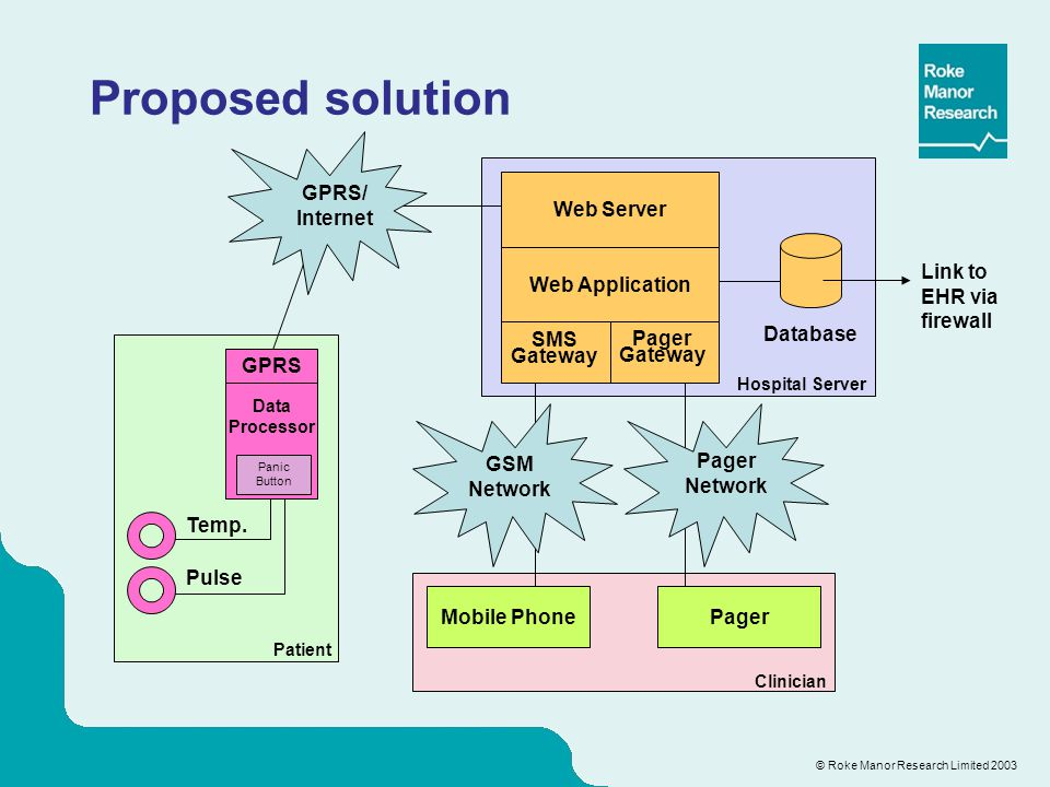 © Roke Manor Research Limited 2003 Proposed solution Data Processor GPRS Database GPRS/ Internet GSM Network Pager Network Web Server Web Application
