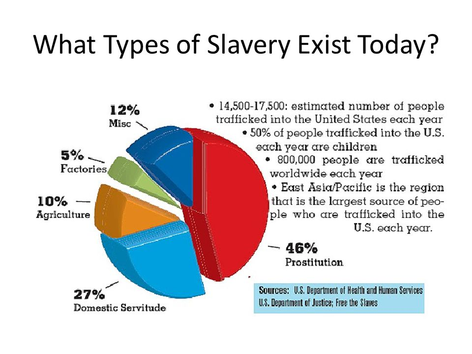 What Types of Slavery Exist Today