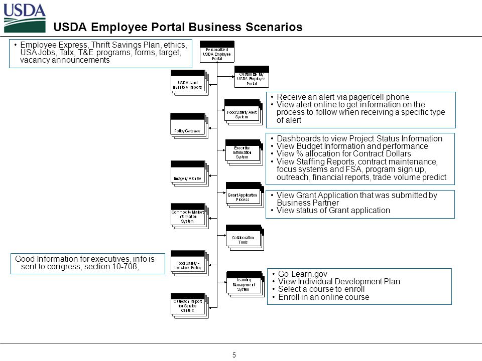 5 USDA Employee Portal Business Scenarios : Receive an alert via pager/cell phone View alert online to get information on the process to follow when r