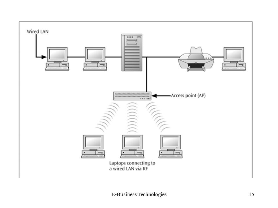E-Business Technologies15