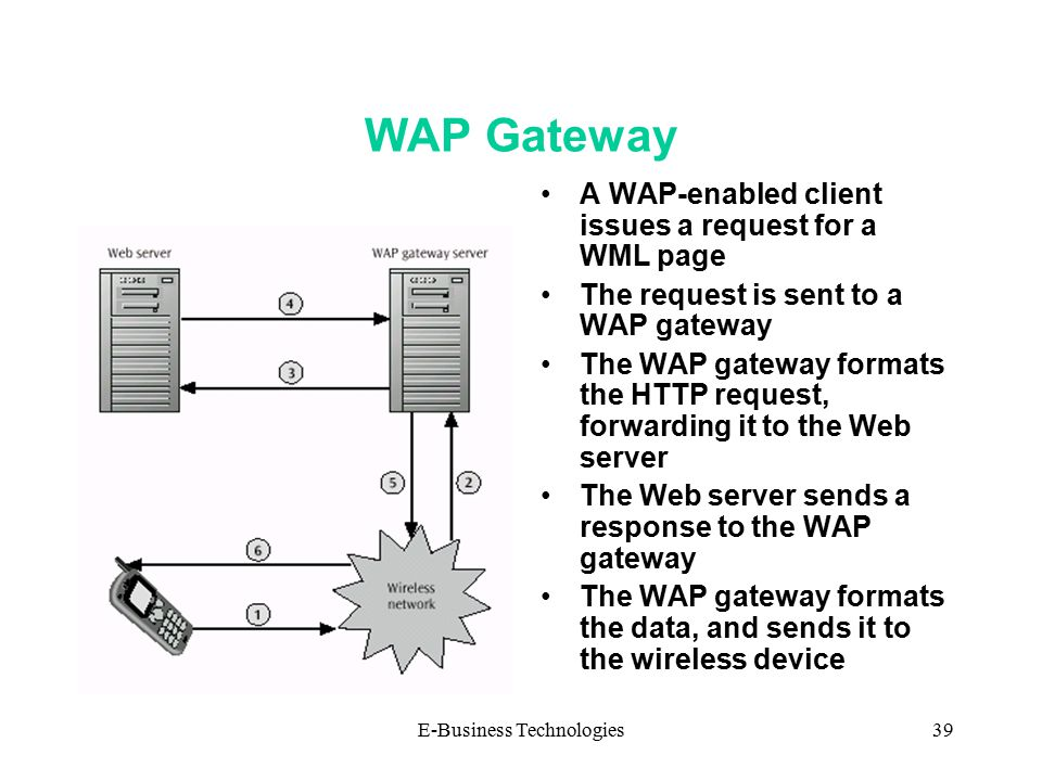 E-Business Technologies39 WAP Gateway A WAP-enabled client issues a request for a WML page The request is sent to a WAP gateway The WAP gateway formats the HTTP request, forwarding it to the Web server The Web server sends a response to the WAP gateway The WAP gateway formats the data, and sends it to the wireless device