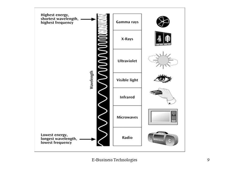 E-Business Technologies9