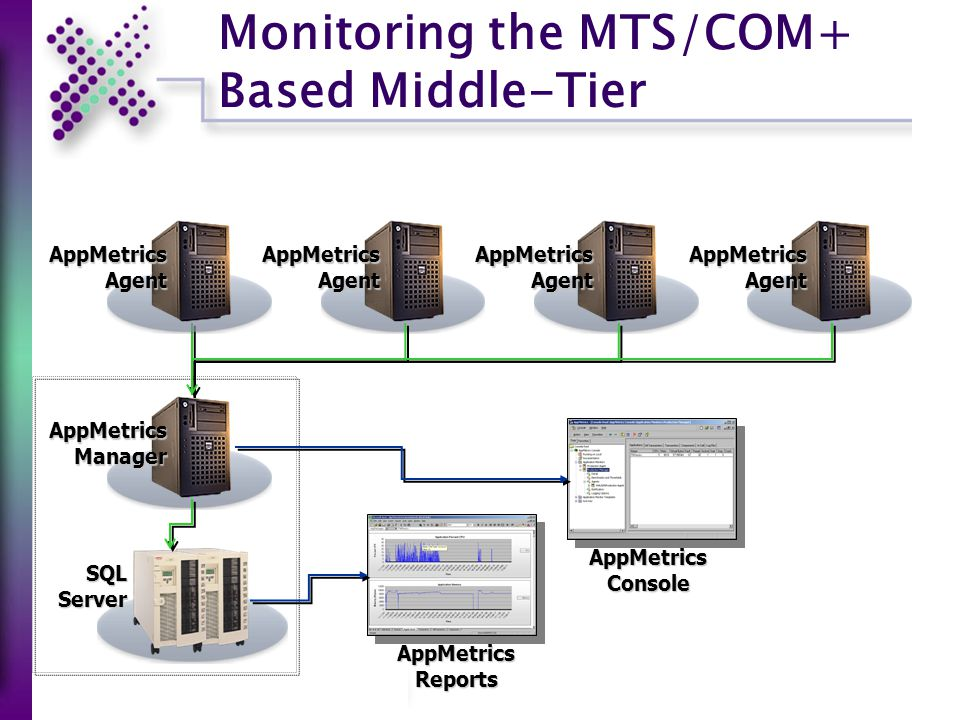AppMetrics Reports AppMetrics Console Monitoring the MTS/COM+ Based Middle-Tier SQL Server AppMetrics Manager AppMetrics Agent