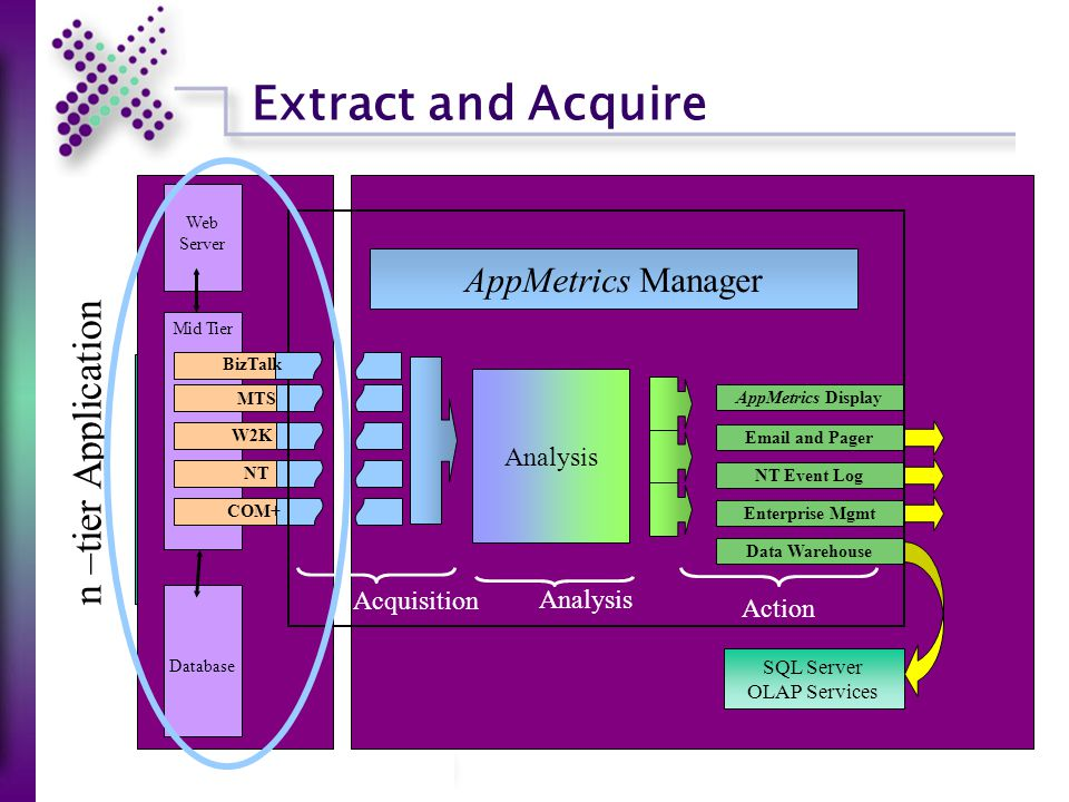 Extract and Acquire Mid Tier Analysis Enterprise Mgmt NT Event Log AppMetrics Display Email and Pager Data Warehouse Acquisition Action AppMetrics Manager MTS NT COM+ SQL Server OLAP Services Analysis Database Web Server n –tier Application W2K BizTalk