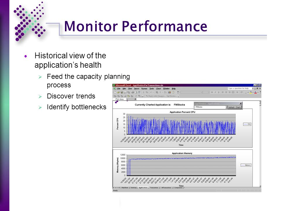 Monitor Performance Historical view of the application's health  Feed the capacity planning process  Discover trends  Identify bottlenecks