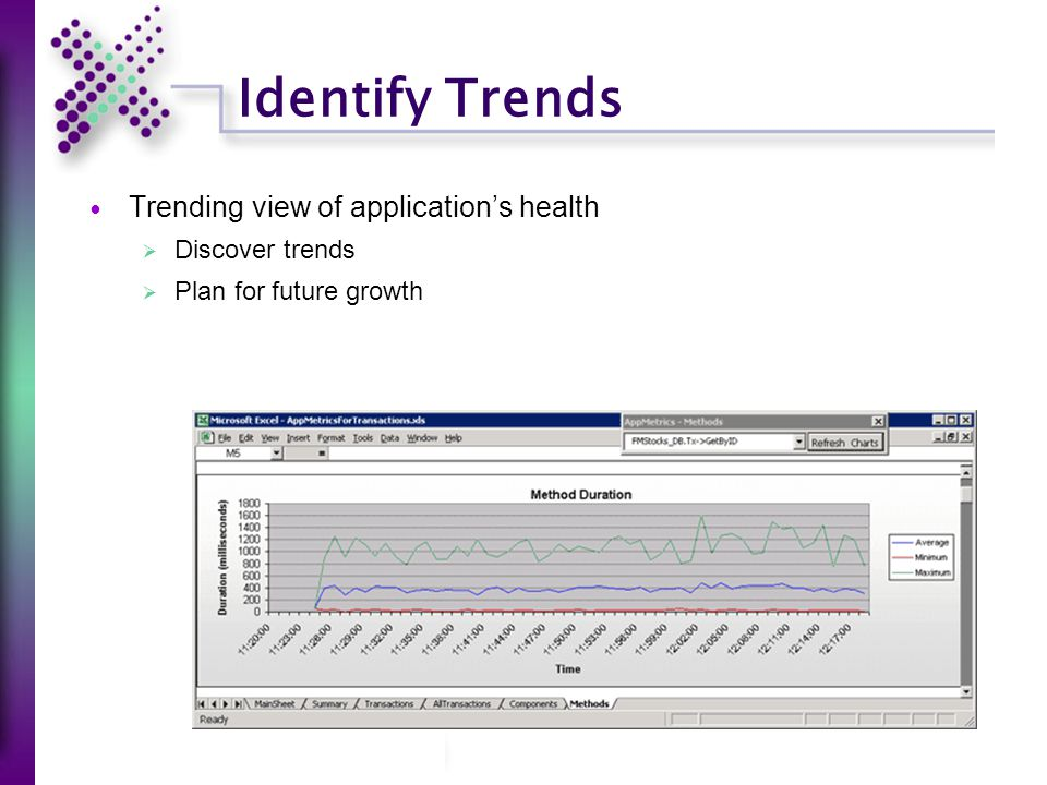 Identify Trends Trending view of application's health  Discover trends  Plan for future growth