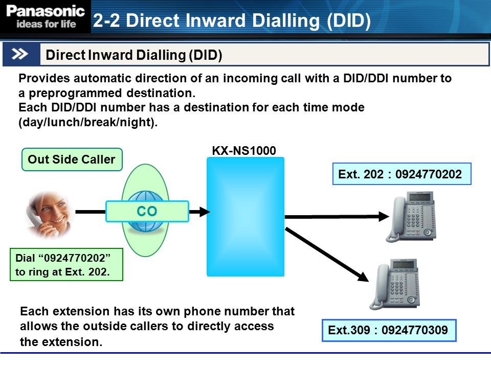 Provides automatic direction of an incoming call with a DID/DDI number to a preprogrammed destination. Each DID/DDI number has a destination for each