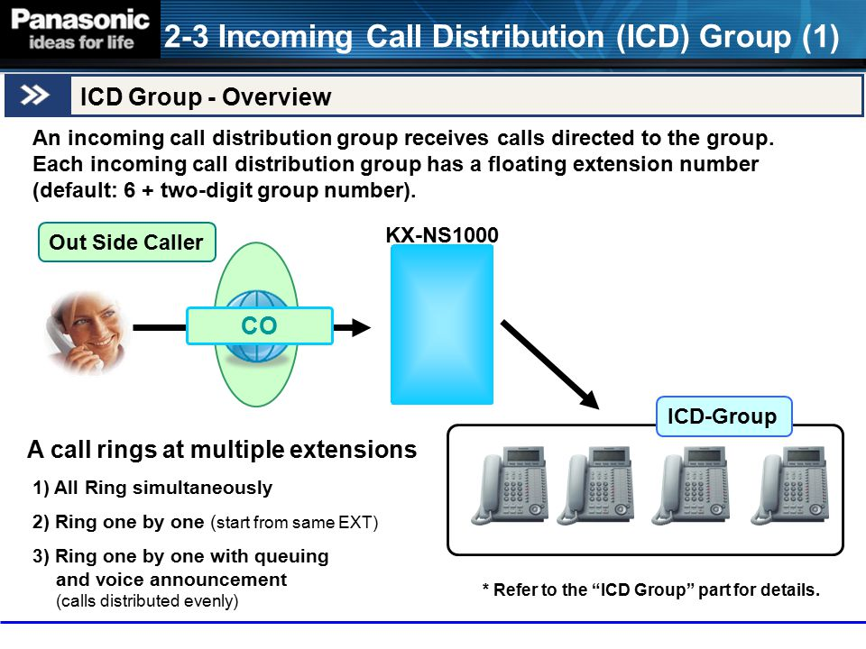 An incoming call distribution group receives calls directed to the group. Each incoming call distribution group has a floating extension number (defau