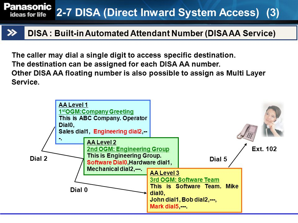 The caller may dial a single digit to access specific destination. The destination can be assigned for each DISA AA number. Other DISA AA floating num