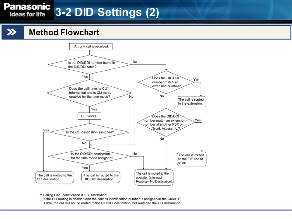 3-2 DID Settings (2) Method Flowchart