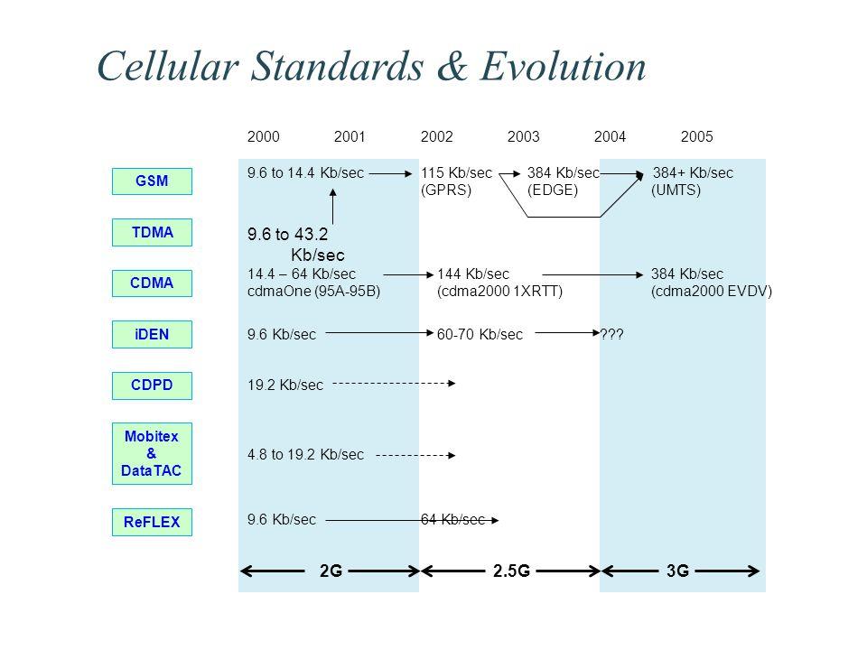 9.6 to 14.4 Kb/sec115 Kb/sec 384 Kb/sec 384+ Kb/sec (GPRS) (EDGE) (UMTS) 9.6 to 43.2 Kb/sec 9.6 Kb/sec 60-70 Kb/sec ??.