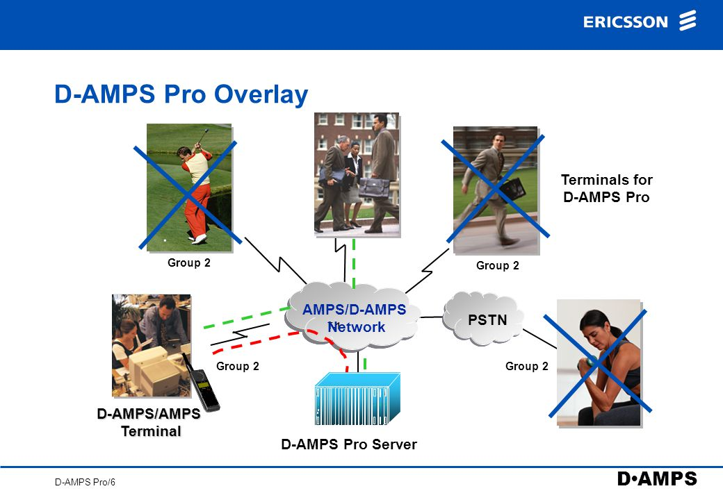 D AMPS D-AMPS Pro/5 D-AMPS Pro Overlay Terminals for D-AMPS Pro T-1 D-AMPS/AMPS Terminal D-AMPS Pro server AMPS/D-AMPS Network Fixed phone PSTN Group 1