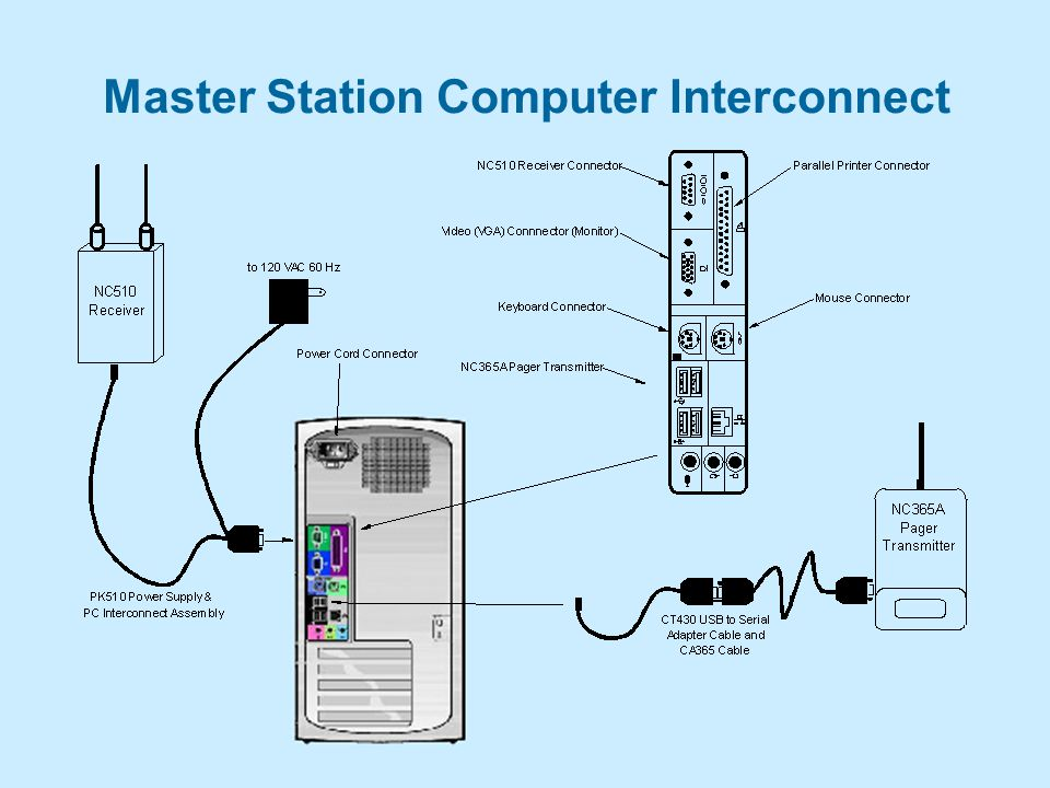 Master Station Computer Interconnect