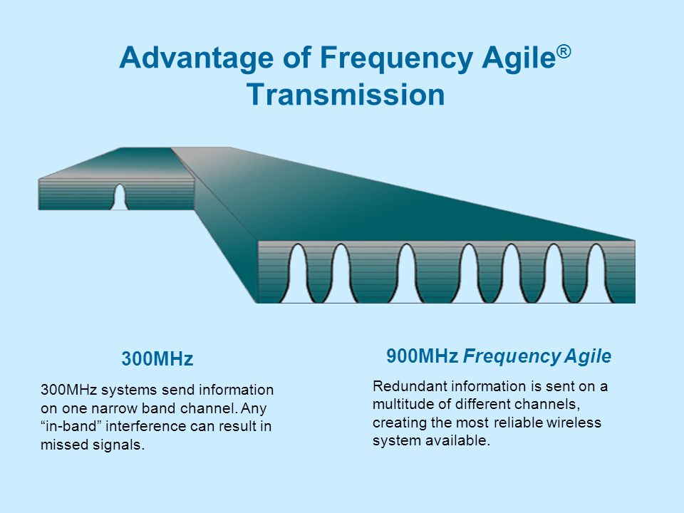 Advantage of Frequency Agile ® Transmission 300MHz 300MHz systems send information on one narrow band channel.