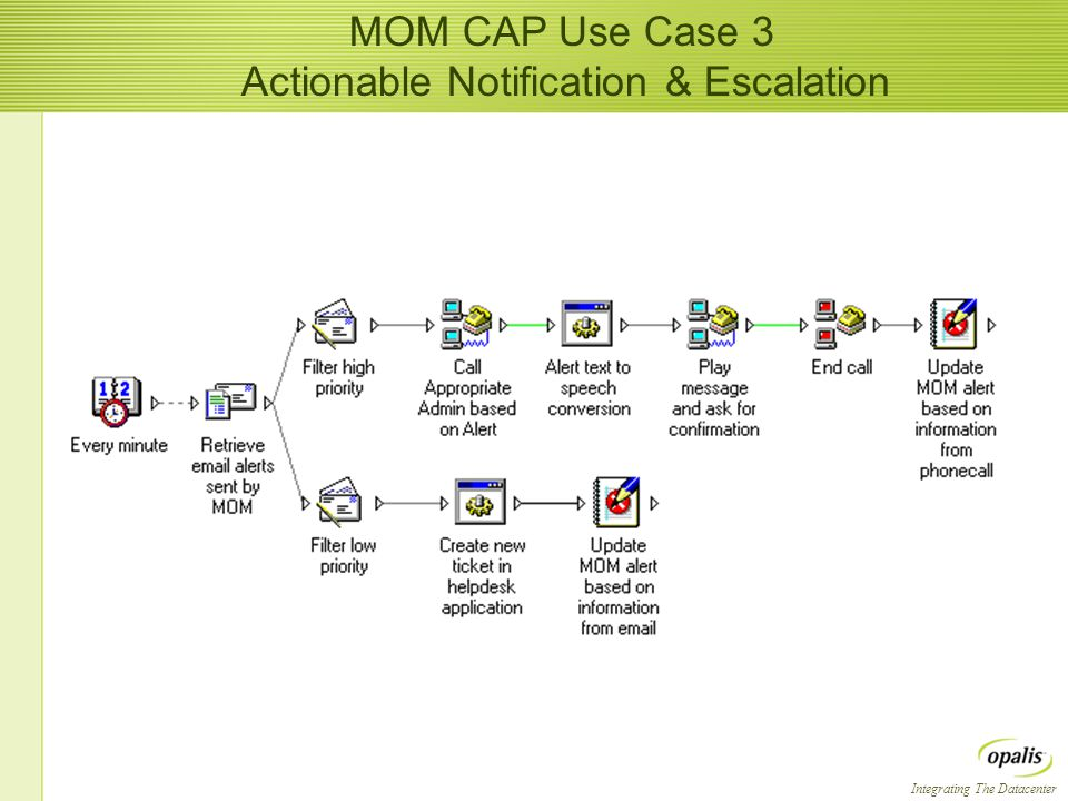 Integrating The Datacenter MOM CAP Use Case 3 Actionable Notification & Escalation