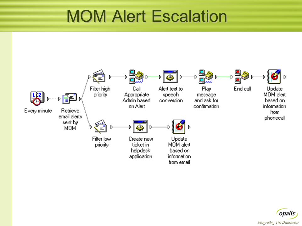Integrating The Datacenter MOM Alert Escalation