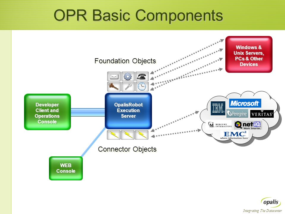 Integrating The Datacenter OPR Basic Components Developer Client and Operations Console Windows & Unix Servers, PCs & Other Devices OpalisRobot Execution Server Connector Objects WEB Console Foundation Objects