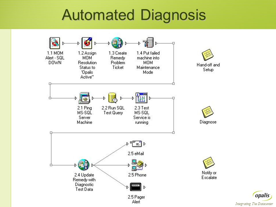Integrating The Datacenter Automated Diagnosis