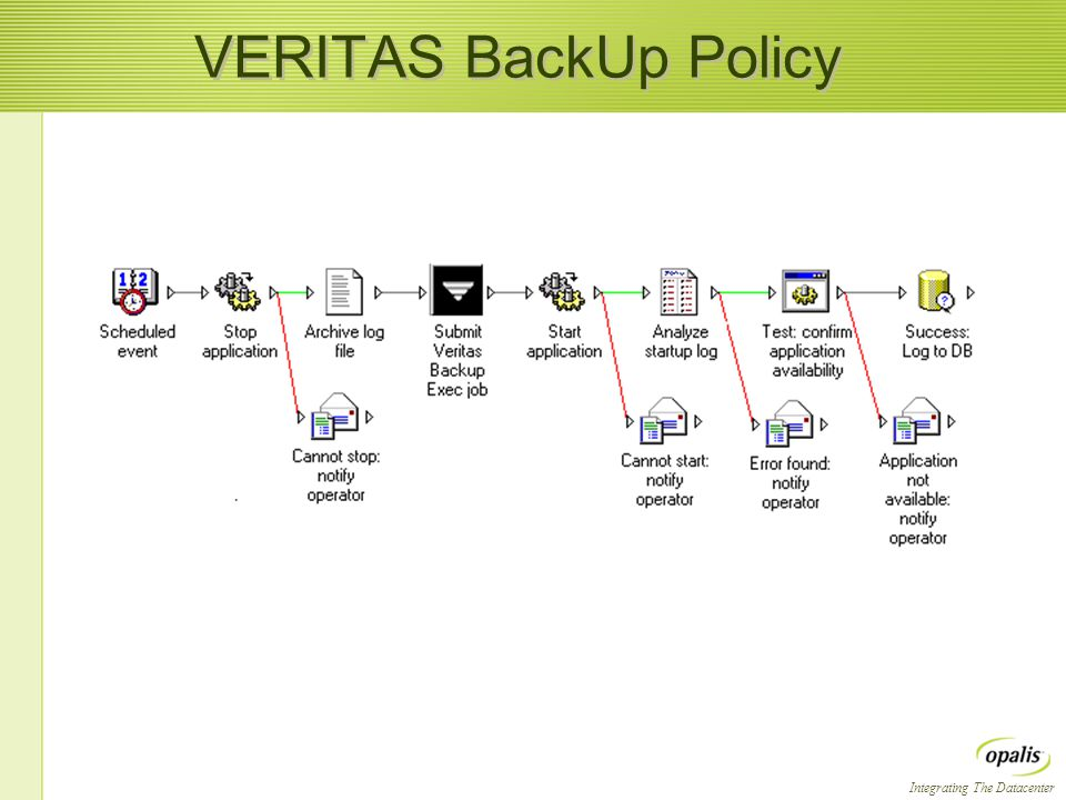 Integrating The Datacenter VERITAS BackUp Policy