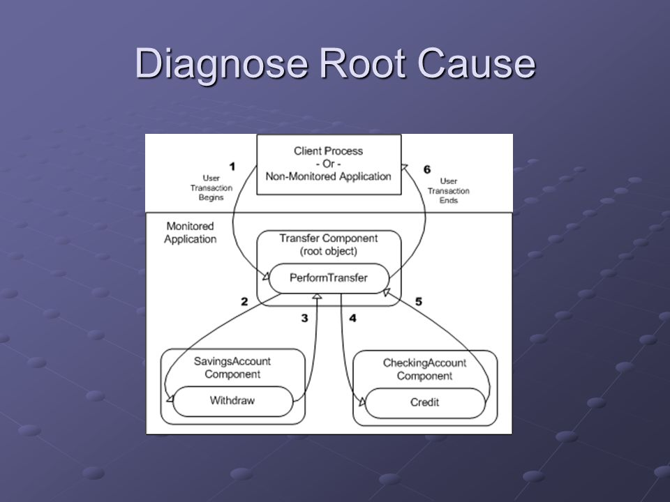 Diagnose Root Cause