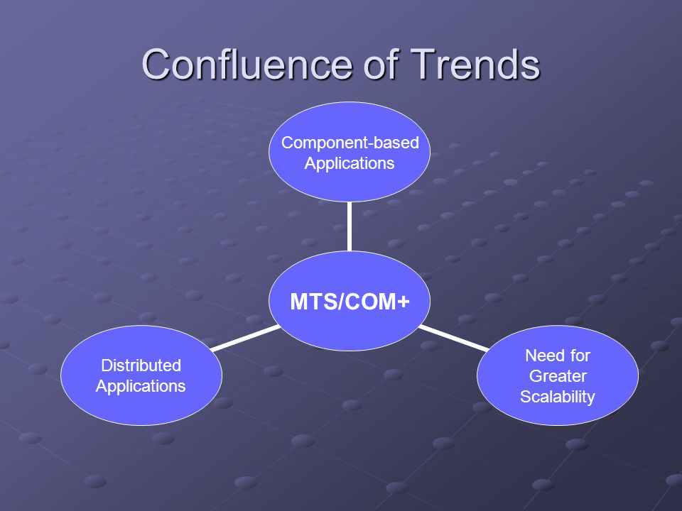 Confluence of Trends MTS/COM+ Component- based Applications Need for Greater Scalability Distributed Applications