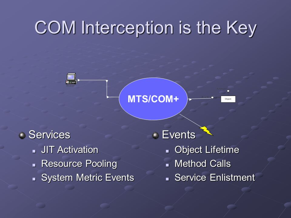 COM Interception is the Key Services JIT Activation JIT Activation Resource Pooling Resource Pooling System Metric Events System Metric EventsEvents Object Lifetime Method Calls Service Enlistment MTS/COM+