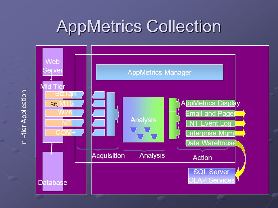 AppMetrics Collection Mid Tier Analysis Enterprise Mgmt NT Event Log AppMetrics Display Email and Pager Data Warehouse Acquisition Action AppMetrics Manager NT SQL Server OLAP Services Analysis Database Web Server n –tier Application W2K BizTalk MTS COM+