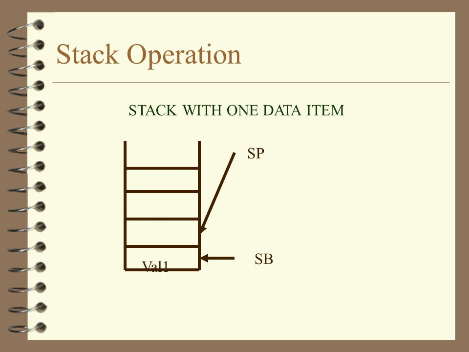 Stack Operation SP SB EMPTY STACK