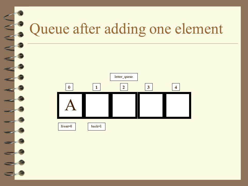 An Empty Queue letter_queue 01234 front=0 back=0